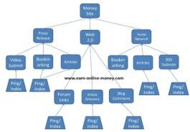 create the amazing STORMY link pyramid for