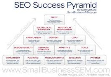 Link PYRAMID of 8 Web 2 properties plus 100+ Mixed backlinks of Wikis+Comment+Profiles to them for