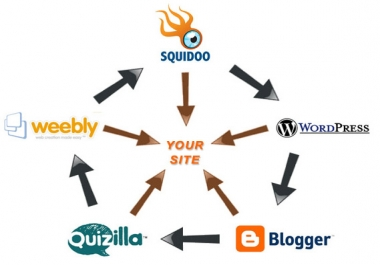 create a manual Link Wheel using top 15 web 2.0 sites
