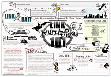 manually Build Backlinks To Your Site by Various MIXED Linkbuilding Techniques
