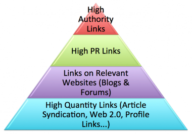 I will create POWERFUL link Pyramid of 10 microsite