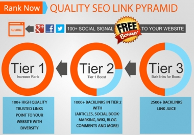 I will build High Quality SEO Pyramid with Tier 1, 2 and 3 with 100+ Bonus Social Signal