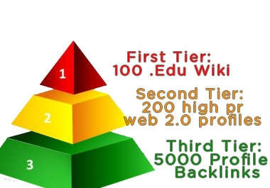 SEO PYRAMID which includes edu wikis high page rank web profiles and 5000 xrumer profile backlinks