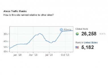 Improve USA Alexa Ranking Below Top 20K