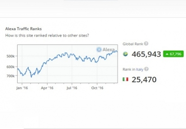 Improve Your USA Alexa Rank Below Top 50K