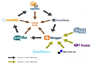 I will do SEO linkwheel pyramid backlink to website blog or youtube to rank 1 on google