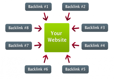 Powerful Backlink Google Dominating And instanly boostng your SERP Ranking
