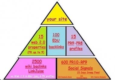 I will do SEO Mega Mix Link Pyramid