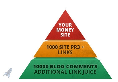 I Will make GUARANTY RESULTS with Link Pyramid of 1000 Good Domain Authority Profiles And 10k Blog Comments