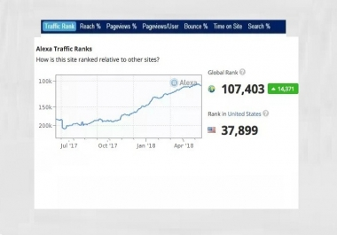 Improve USA Alexa Ranking Below Top 50K