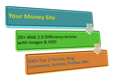 SEO Quality Link Pyramid Service. Safe and Powerful