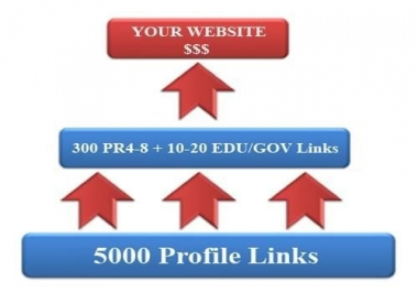 SEO Link Wheel using high PR Authority websites including Edu and Gov Domains