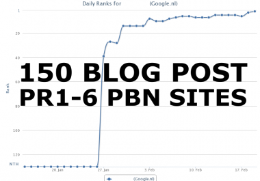 150 High DA/TF Blog Posts Links From Our PBN Sites