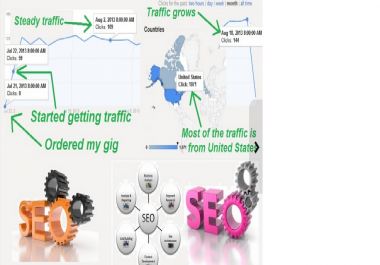 I will deliver keyword targeted UNLIMITED search traffic for 2 Months