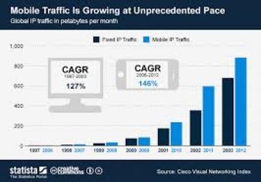 provide 3500 mobile traffic