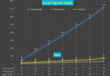 700 Google Safe Social Signals With 7 Days Drip Feed