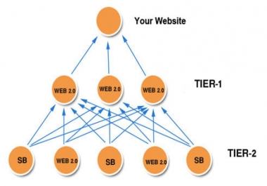 Rank top on Google by High Quality Web 2.0 Link Pyramid