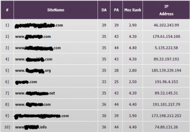 Topmost Casino & Gambling PBN Network - Average DA - 34 - Handwritten Content by Full-Time Writers