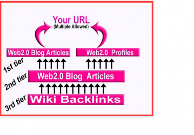 link PYRAMID using with 300 Backlinks for youtube video or website service
