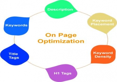 Fixed all on-page SEO errors on your site or blog