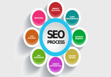 Google 1 page SEO + Social Links Building Package