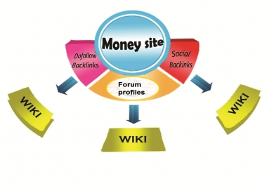 800 web 2.0 +800 forum profiles +800 dofollow and submit all into 15,000 wiki articles