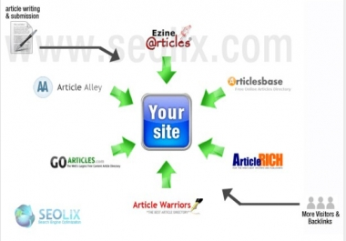 Manually Submit Your Content To Top 10 Article Submission Sites
