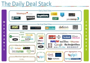 Daily Deal Sites Service- Promote your Products