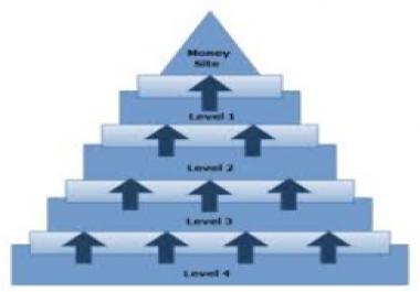 4 Tier EDU Link Pyramid (Over 750 .edu links)