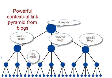 create Contextual PYRAMID of 18 High Pr Web 2 properties blogs and 5000 tiered backlinks to them .............