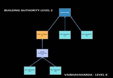 Build Domain Authority using Layout 2 - Web 2.0s, Url Shortlinks and Social Bookmarkings