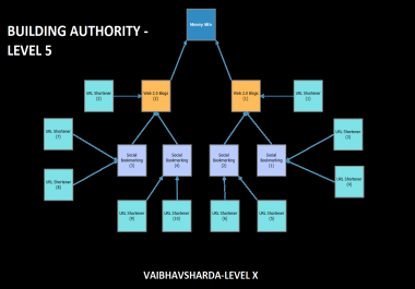 Build Domain Authority using Layout 5 - Web 2.0s, Url Shortlinks and Social Bookmarkings