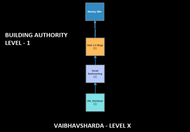 Build Domain Authority Level 1- Web 2.0s, Url Shortlinks and Social Bookmarkings
