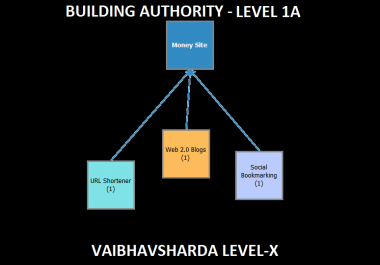 Build Domain Authority using Level 1A - Web 2.0s, Url Shortlinks and Social Bookmarkings