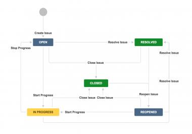 Setup Jira Instance, Create Workflows