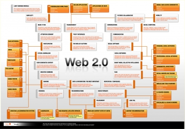 Get 50 web 2.0 posts on a private blog network in 12 hours