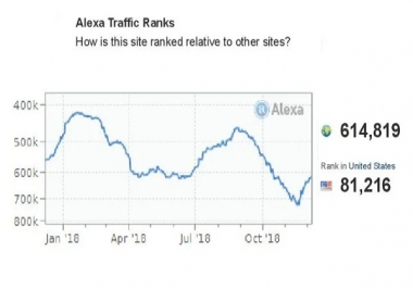 I will boost your Alexa Ranking below USA 89k and Global 890k