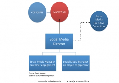 i am your Personal Social Media Marketing Manager