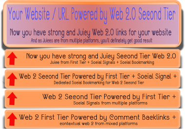 Multi-layered Web 2.0 blog