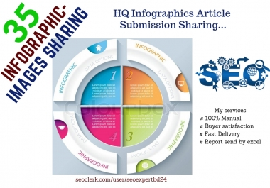 Provide professional Infographics 35 Article Submission Sharing Manually.