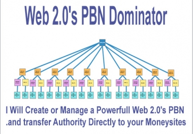 Create Powerful Web 2,0 Pbn And Transfer Authority Directly To Your Websites
