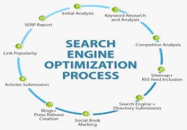 DA 70+ links typically equal the PR9 and High Quality 70+ PR9 DA(Domain Authority)