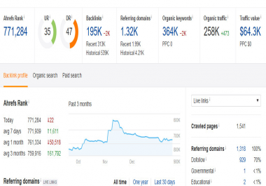 Drive Real Targeted Traffic, Quality Visitor