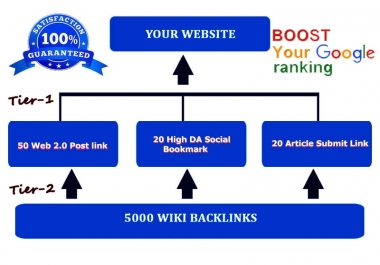 Boost your Google ranking within 4 Weeks