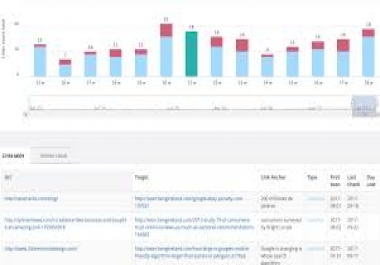 40+ High DA 95+ HQ Links to RANK your website by boosting your web authority