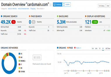 Write a guest post for you at cardomain.com