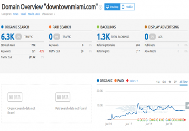 Write a guest post at Downtownmiami.com, DA 45 & Do follow