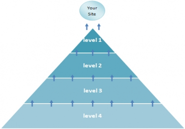 I will provide eminent backlink pyramid with 7000 profiles,some edu gov,good youtube seo