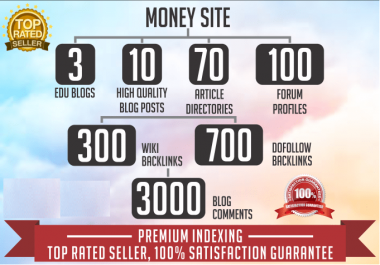 do 4000 VIP seo backlinks from 7 top platforms to youtube videos or your website