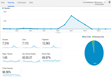 Need 150 visitors on a daily basis in my website URLs that i will provide